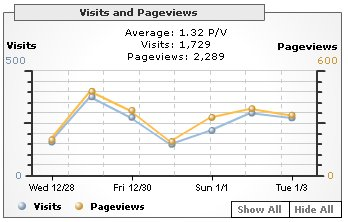 Google Analytics on Ookles - pageviews