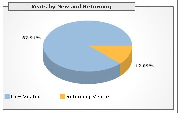 Google Analytics on ookes - visits
